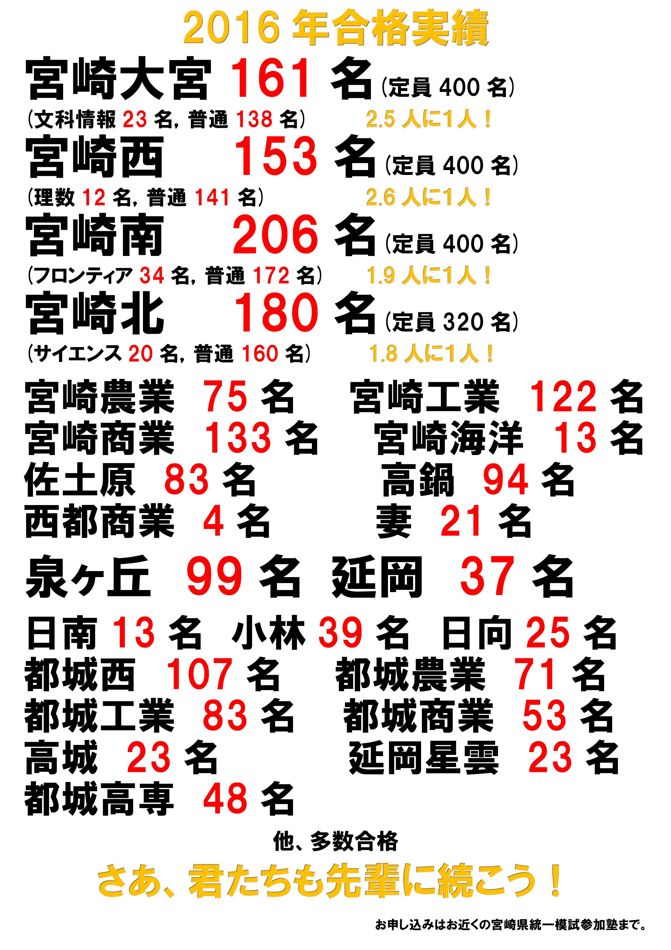 H28宮崎合格実績