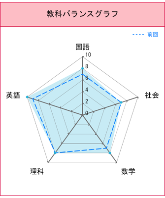 ②.教科バランスグラフ