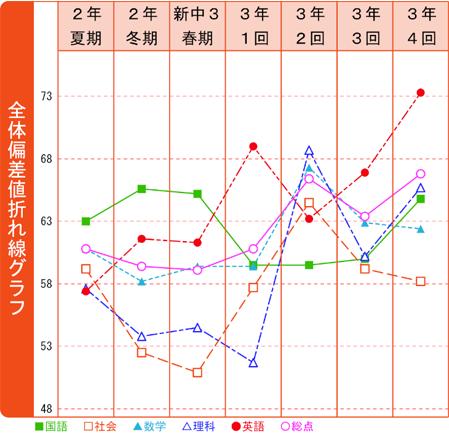 ④.全体偏差値折れ線グラフ