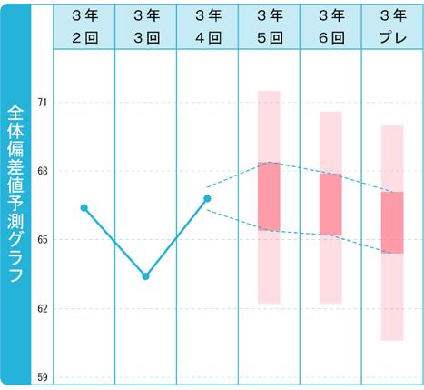 ⑤.全体偏差値予測グラフ